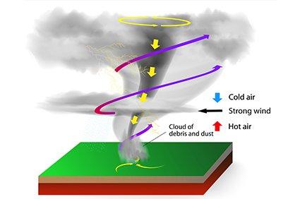 Tornado Season is here. Are you prepared?